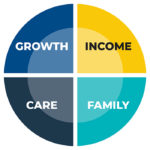 Growth Income Care Family